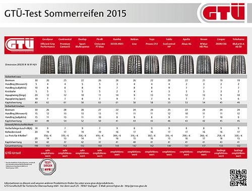 Testergebnisse Übersicht Sommerreifentest 2015